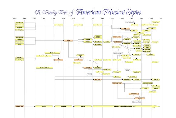 American Music History Chart